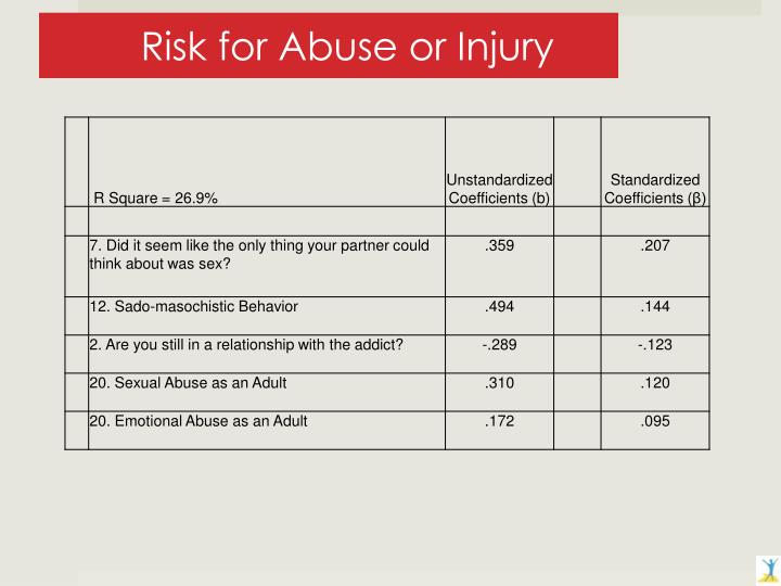Risk for Abuse or Injury
