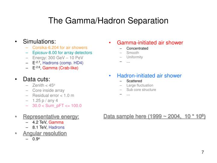 Gamma-initiated air shower