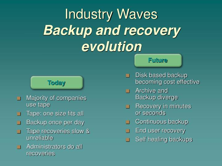 Industry waves backup and recovery evolution