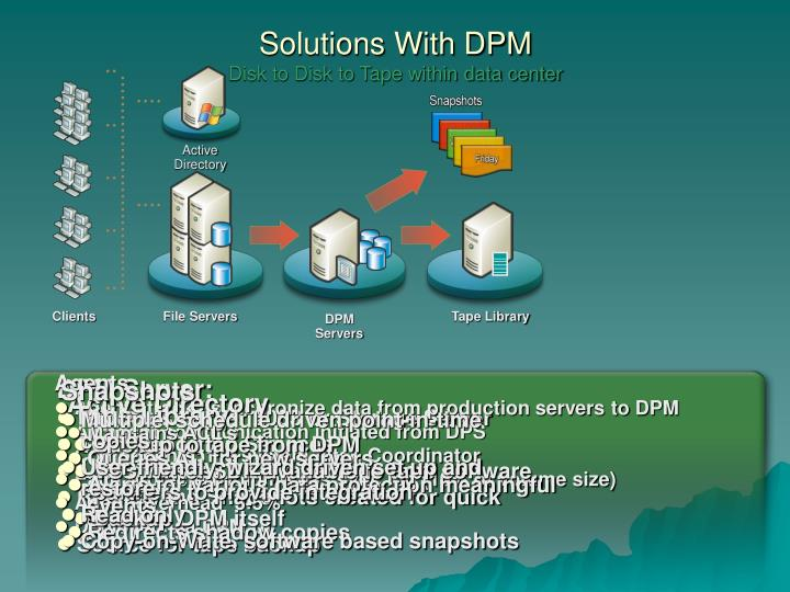 Solutions With DPM