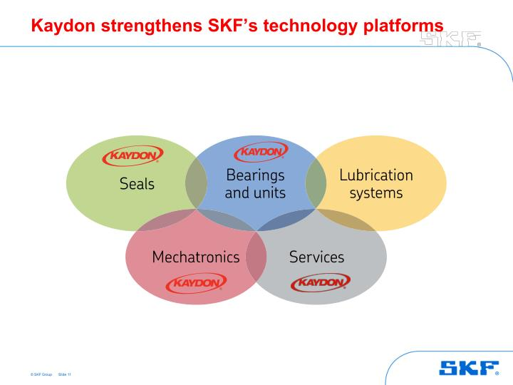 Kaydon strengthens SKF's technology platforms