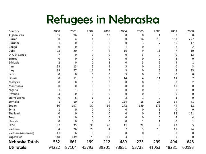 Refugees in Nebraska