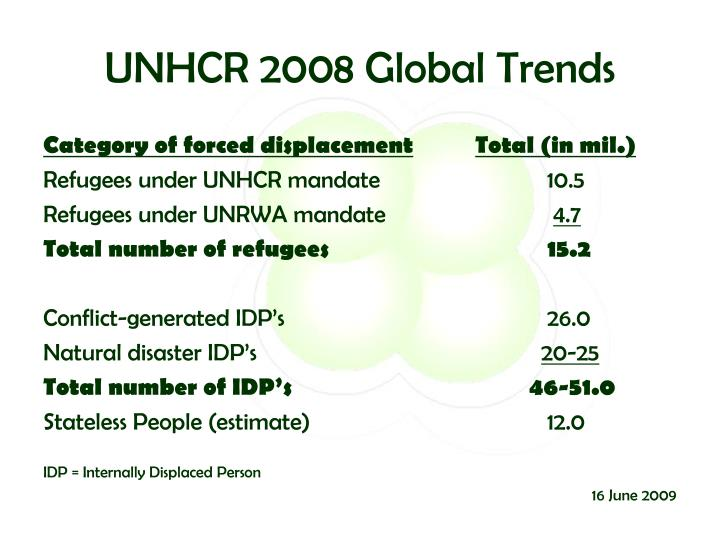 UNHCR 2008 Global Trends