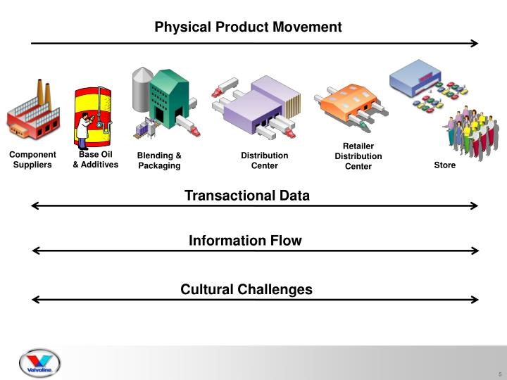 Physical Product Movement