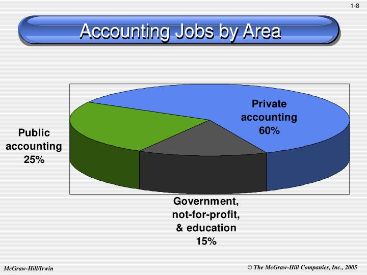 Accounting Jobs by Area