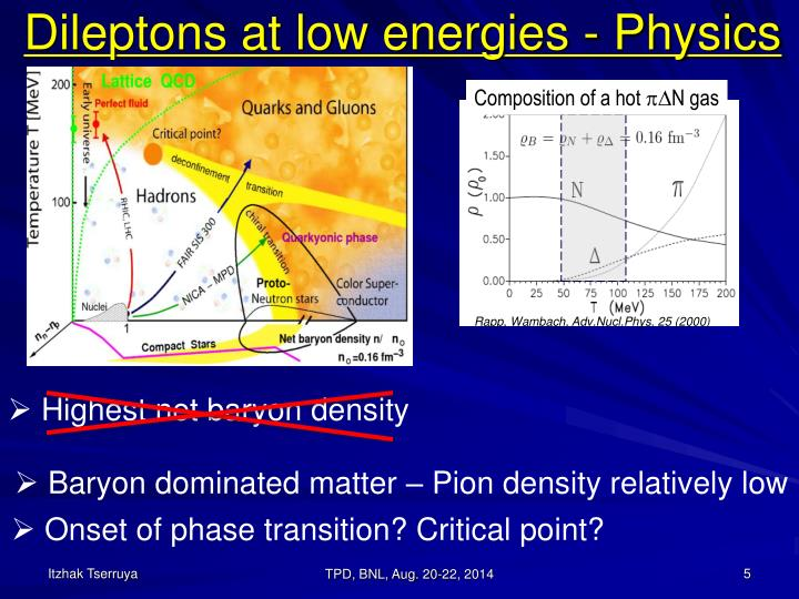 Dileptons at low energies - Physics