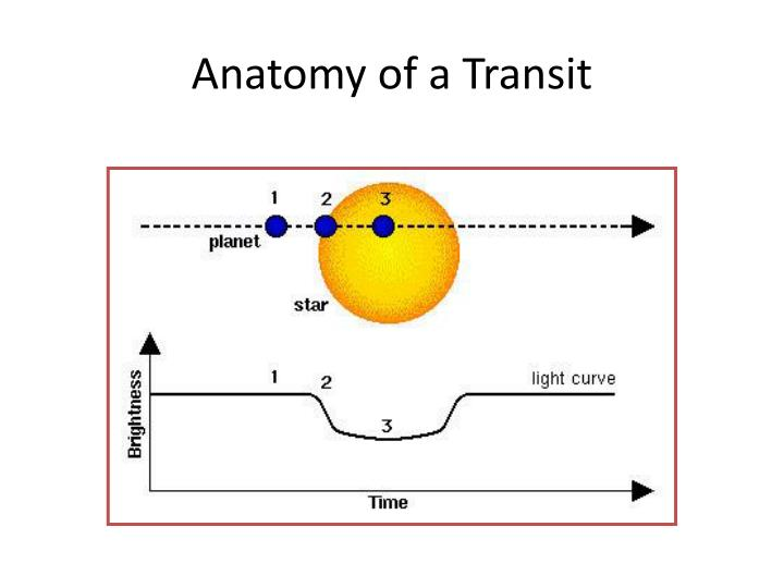 Anatomy of a Transit