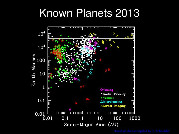Known Planets 2013