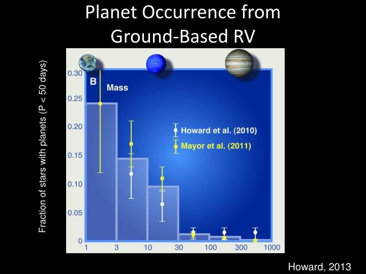 Planet Occurrence from