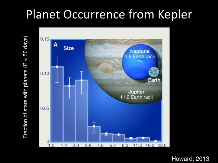 Planet Occurrence from Kepler