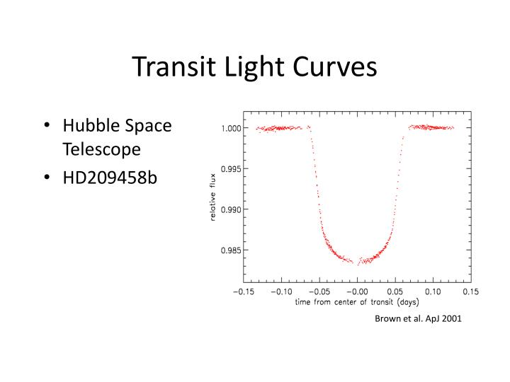 Transit Light Curves