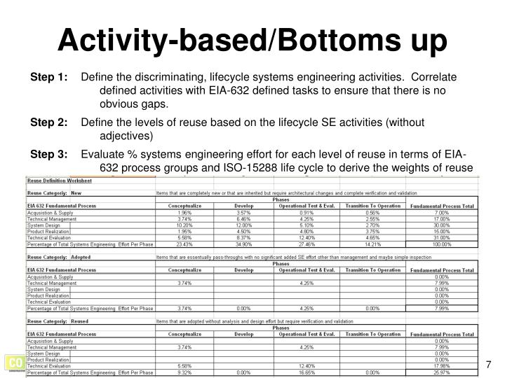 Activity-based/Bottoms up