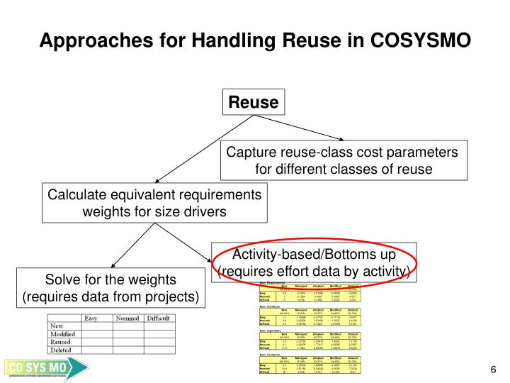 Approaches for Handling Reuse in COSYSMO