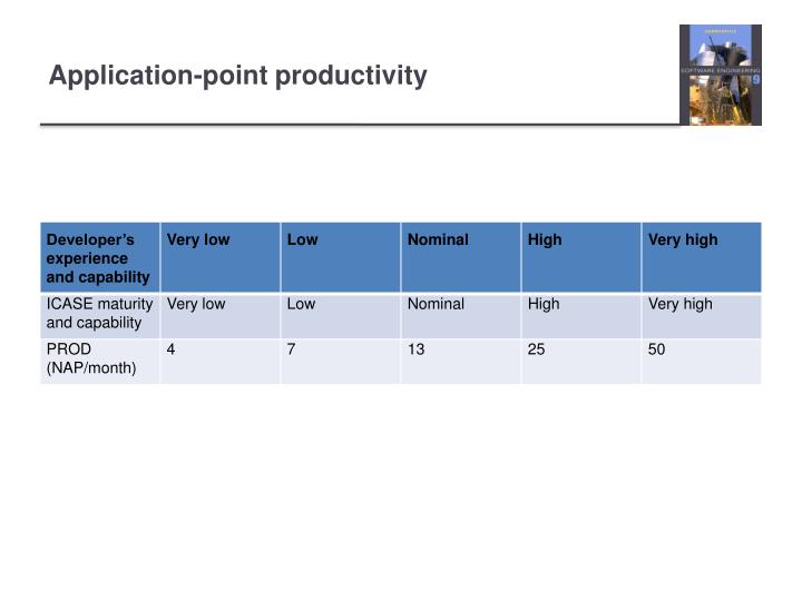 Application-point productivity