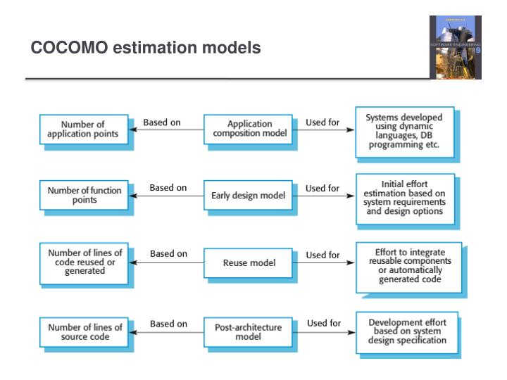 COCOMO estimation models