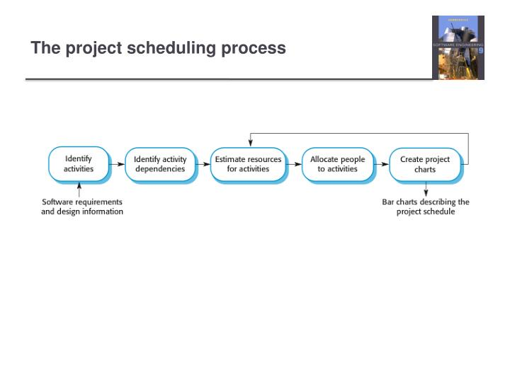 The project scheduling process