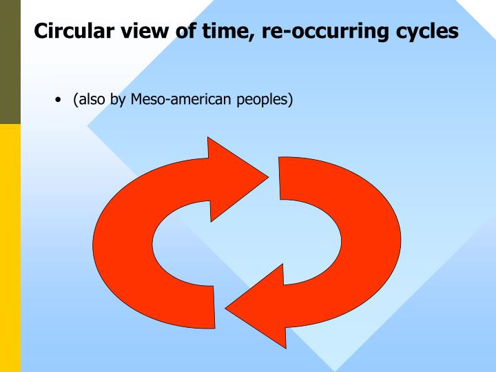 Circular view of time, re-occurring cycles