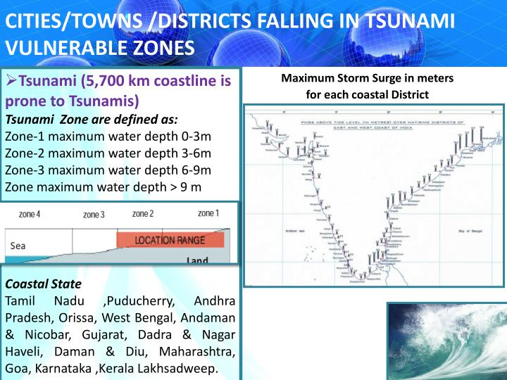 CITIES/TOWNS /DISTRICTS FALLING IN TSUNAMI VULNERABLE ZONES