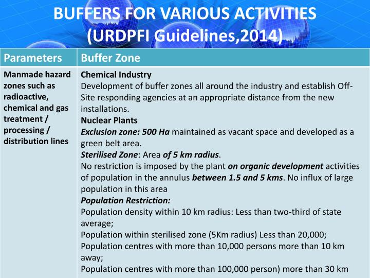 BUFFERS FOR VARIOUS ACTIVITIES