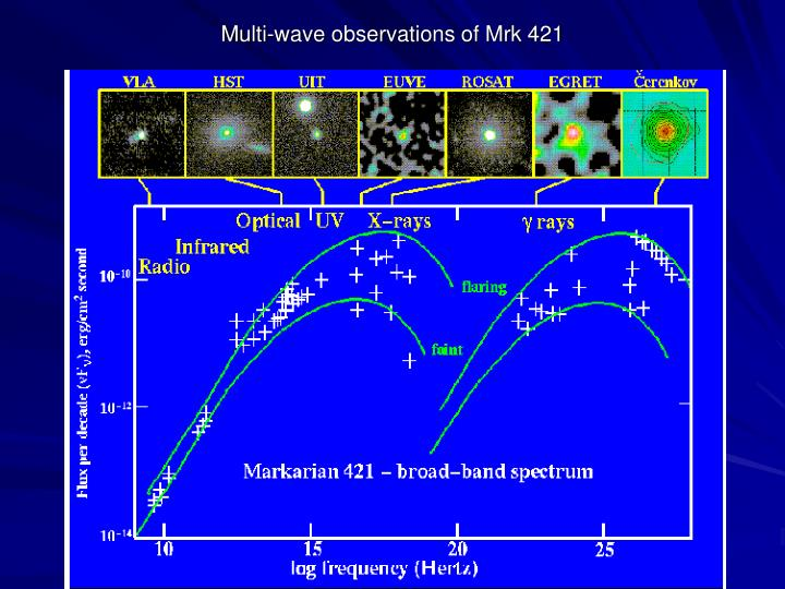 Multi-wave observations of Mrk 421