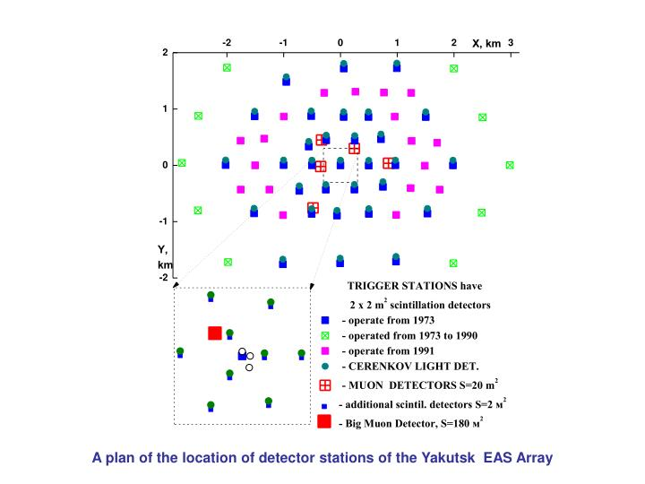 A plan of the location of detector stations of the Yakutsk  EAS Array