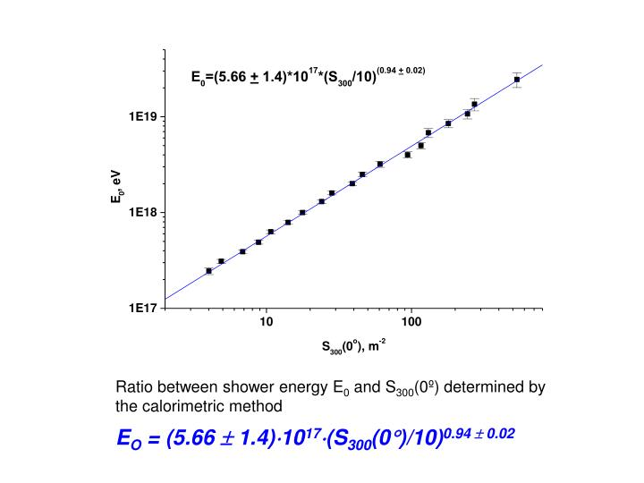 Ratio between shower energy E