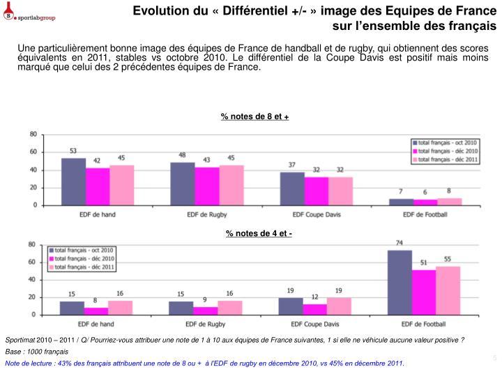 Evolution du «Différentiel+/- » image des Equipes de France
