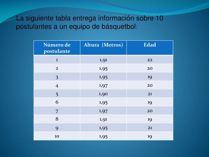 La siguiente tabla entrega información sobre 10 postulantes a un equipo de básquetbol