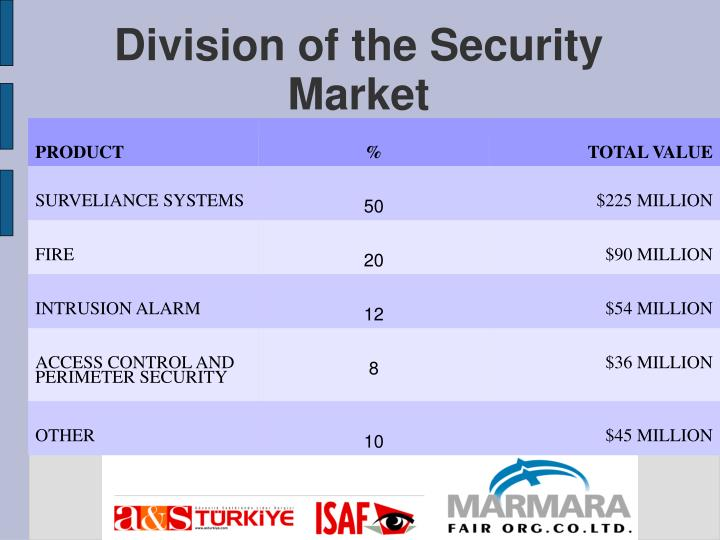Division of the Security Market