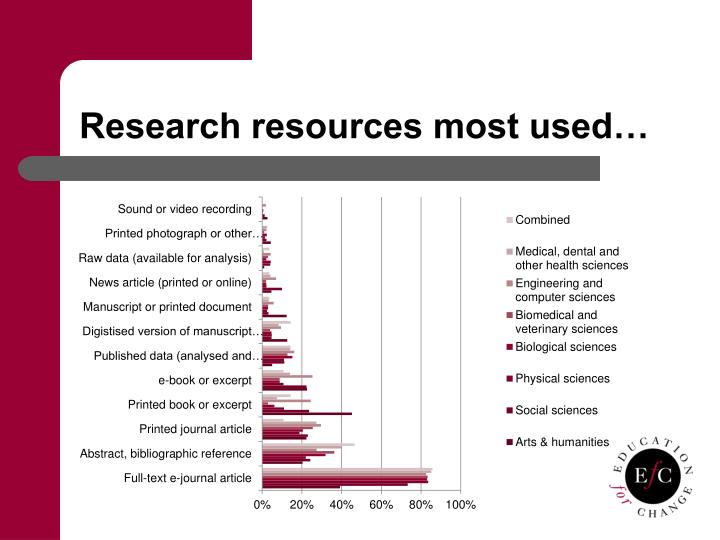 Research resources most used…
