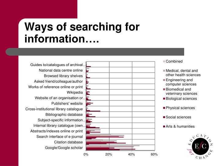 Ways of searching for information….