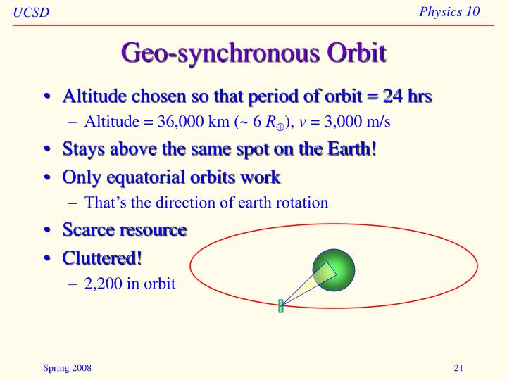 Geo-synchronous Orbit