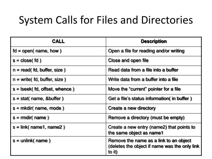 System Calls for Files and Directories