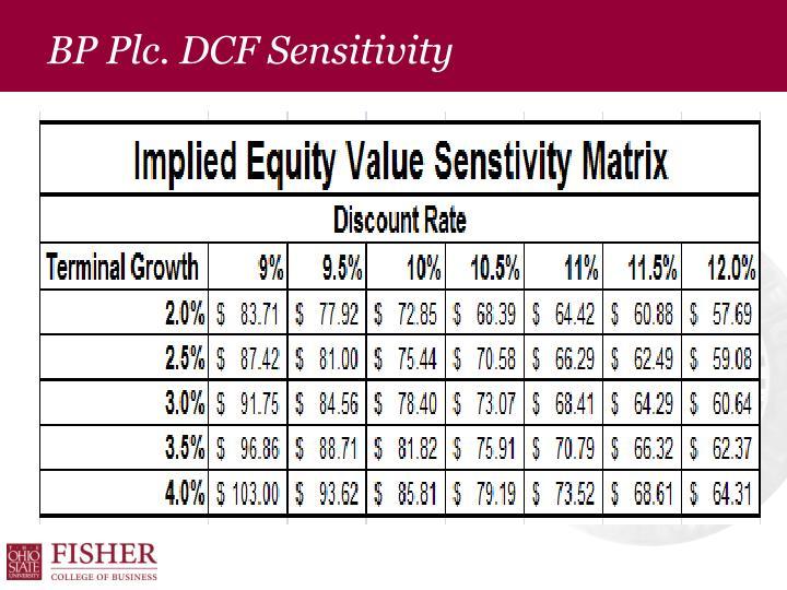 BP Plc. DCF Sensitivity