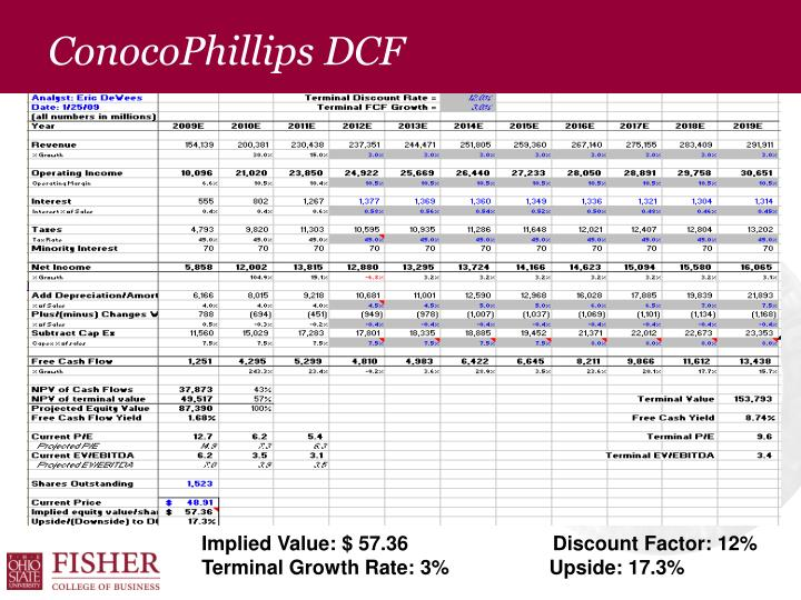 ConocoPhillips DCF