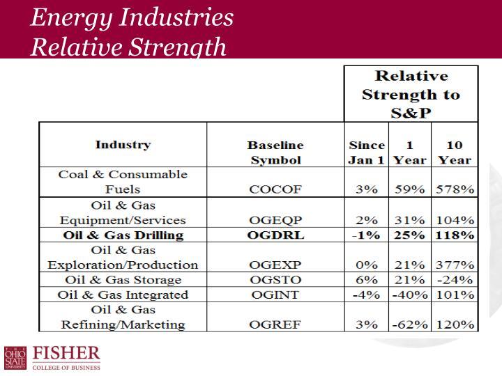 Energy Industries