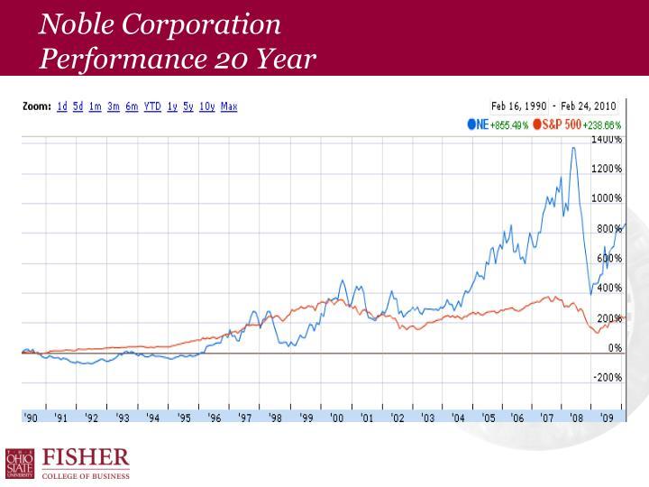 Noble Corporation