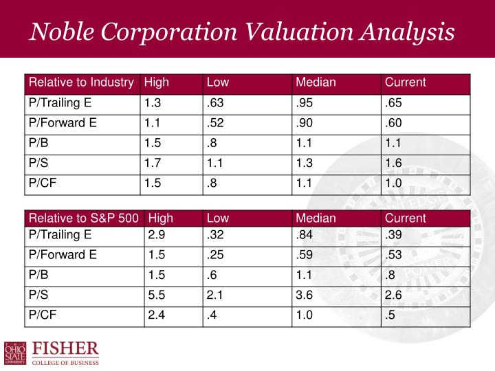 Noble Corporation Valuation Analysis