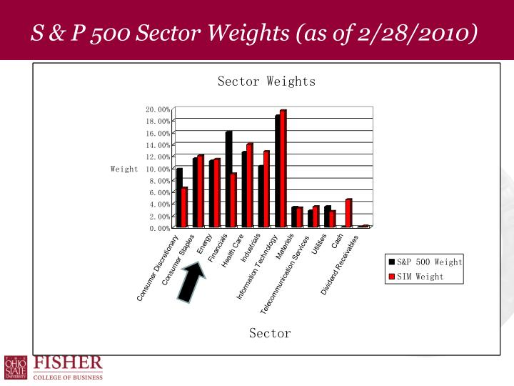 S & P 500 Sector Weights (as of 2/28/2010)