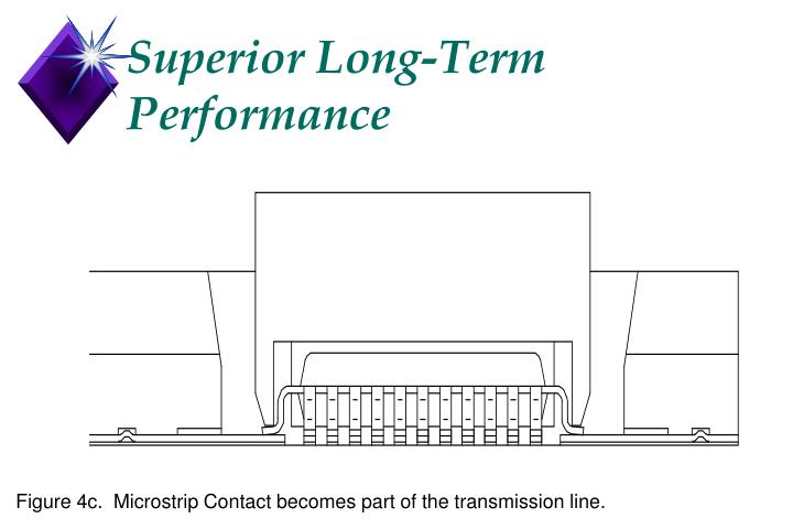 Superior Long-Term Performance