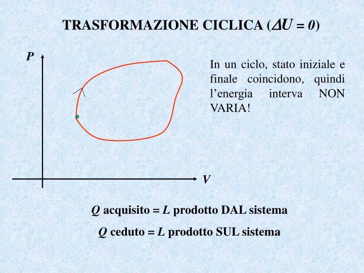 TRASFORMAZIONE CICLICA (