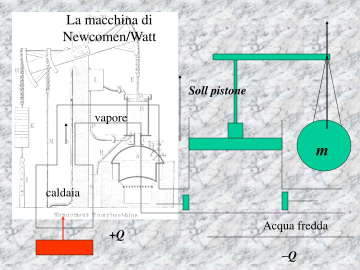 La macchina di Newcomen/Watt