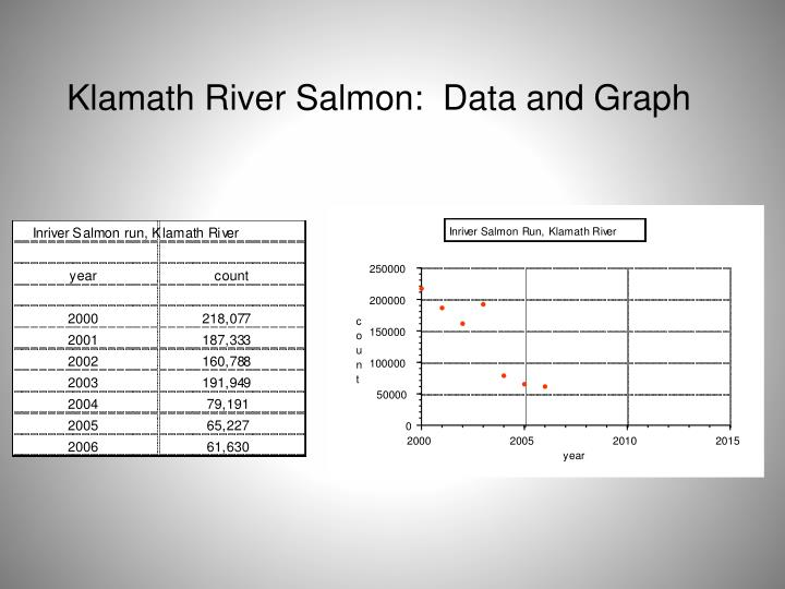 Klamath River Salmon:  Data and Graph
