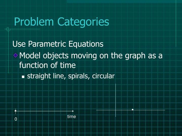 Problem Categories
