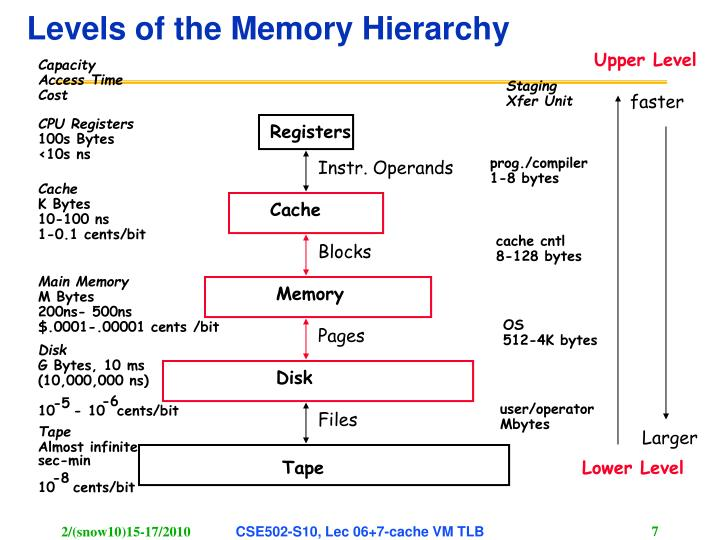 Levels of the Memory Hierarchy