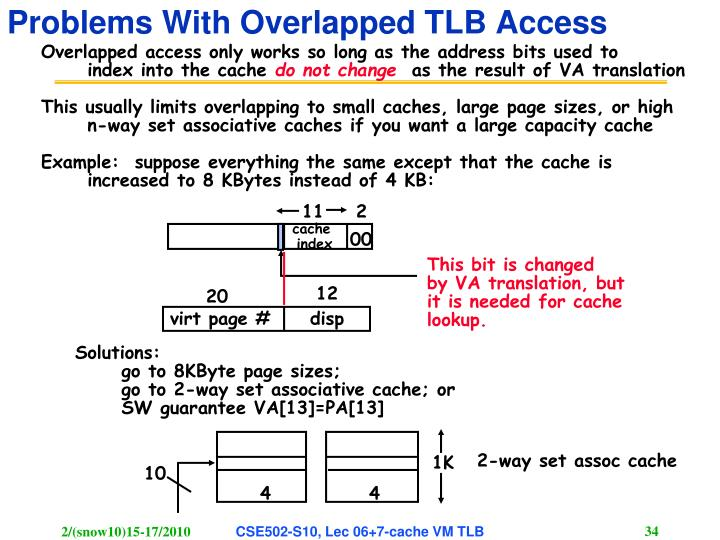 Problems With Overlapped TLB Access