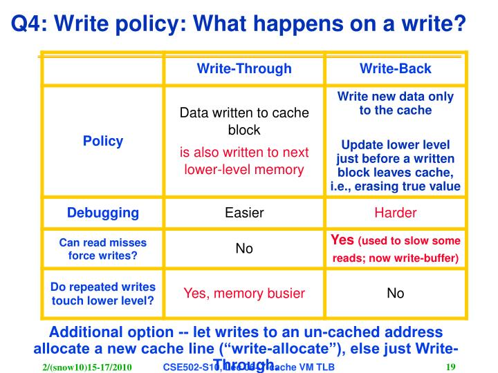 Q4: Write policy: What happens on a write?