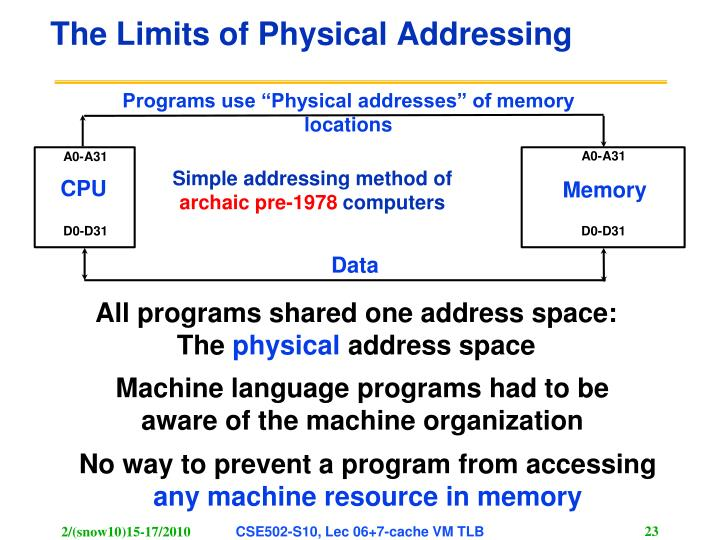 "Programs use ""Physical addresses"" of memory locations"