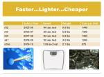 faster lighter cheaper