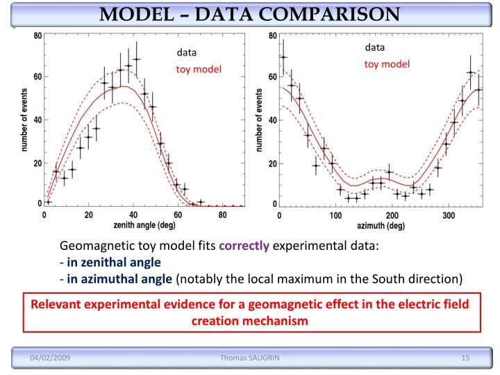 MODEL – DATA COMPARISON